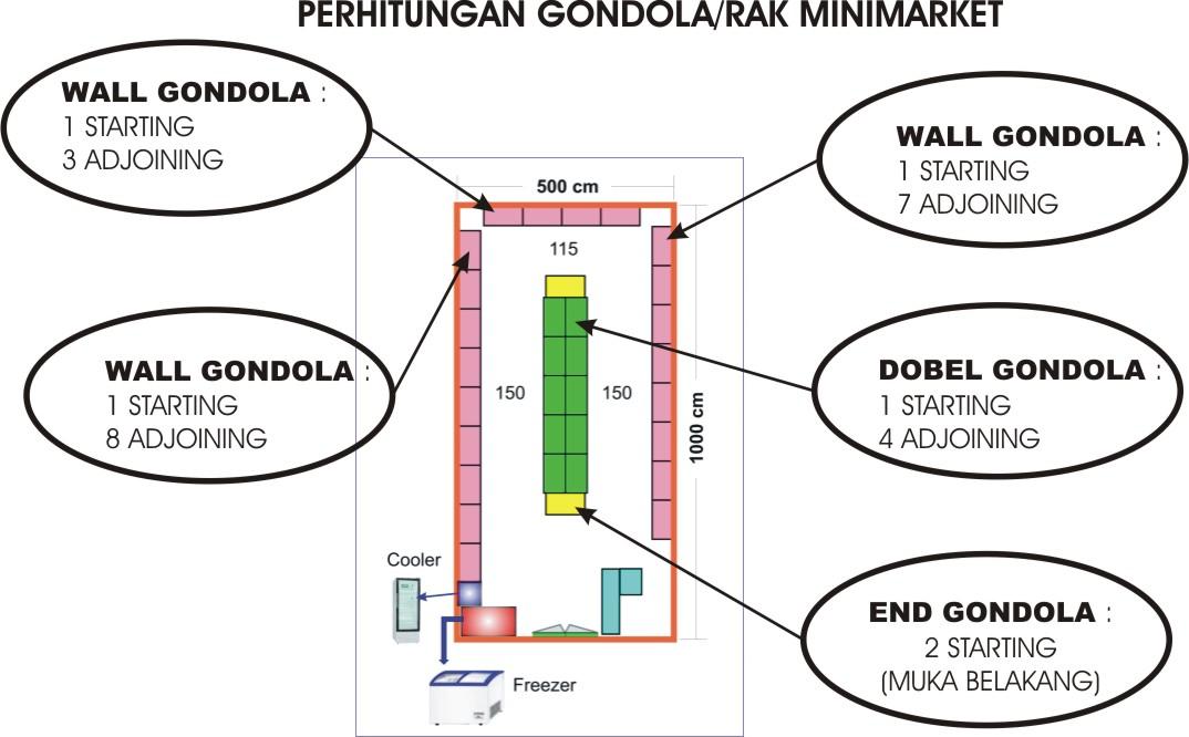 menghitung gondola
